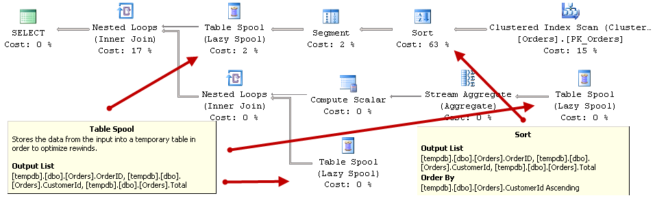 Unwinding Table Spools | About Sql Server