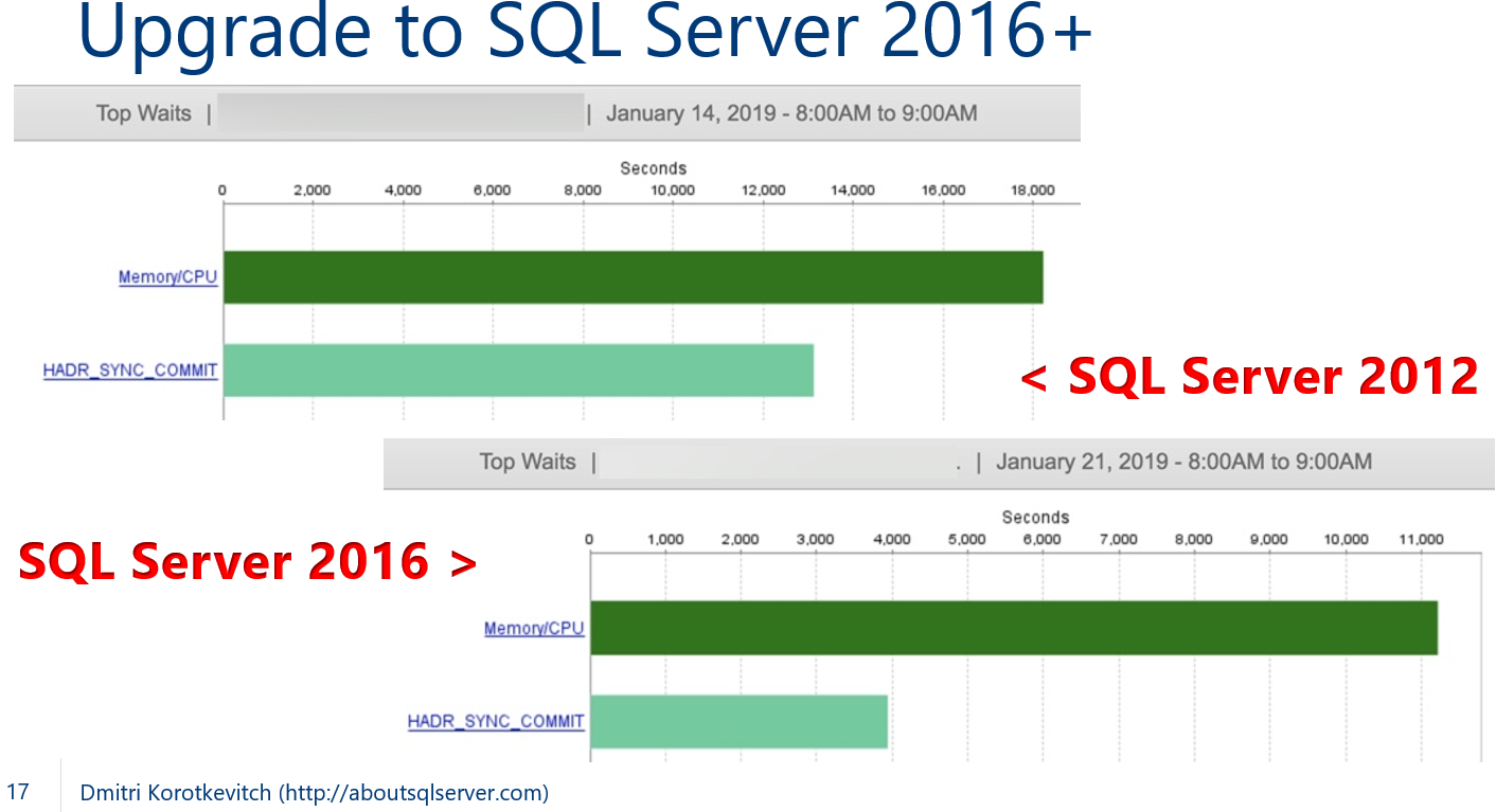 sql server query execution blocked truncate table statement